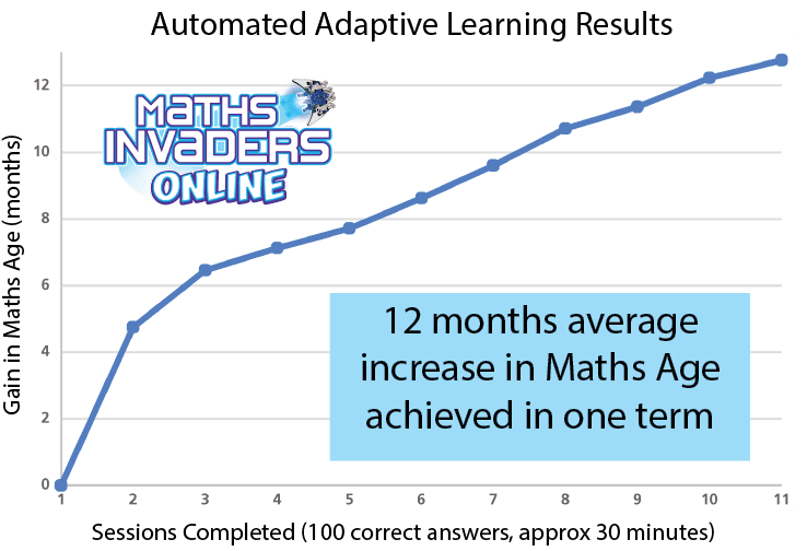 Automated Adaptive Learning results