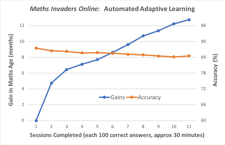 Maths Invaders Online graph